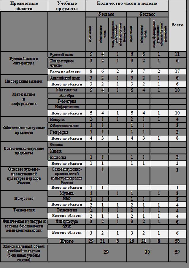 Календарно-тематическое планирование по физике 8 класс перышкин